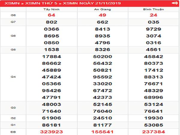 Tổng hợp con số đẹp trong kqxsmn ngày 28/11