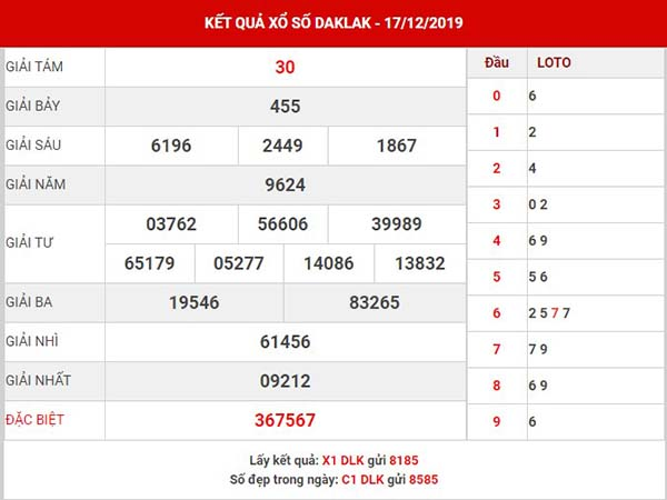 Phân tích sổ xốDaklak thứ 3 ngày 24-12-2019