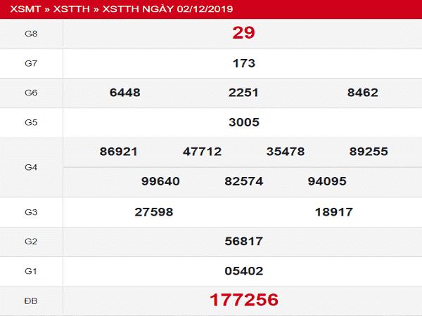 Phân tích KQXSTTH thứ 2 ngày 09/12 hôm nay
