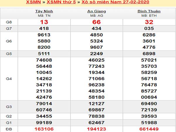 soi-cau-mn-28-2-2020-ket-qua-xo-so-mien-nam-min