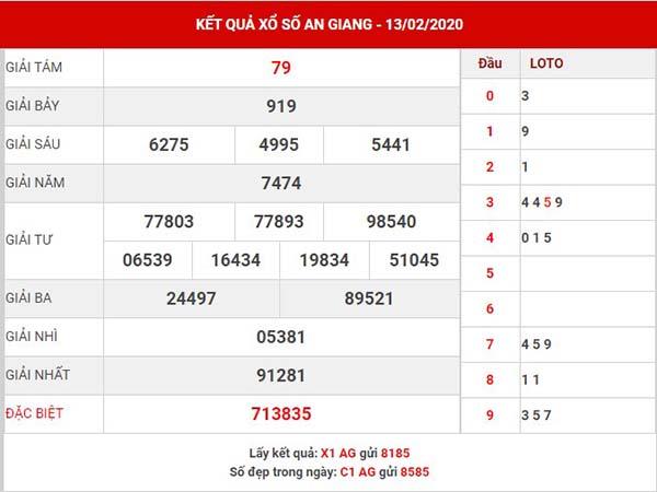 Phân tích kết quả XS An Giang thứ 5 ngày 20-02-2020