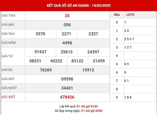 Phân tích KQXS An Giang thứ 5 ngày 21-5-2020