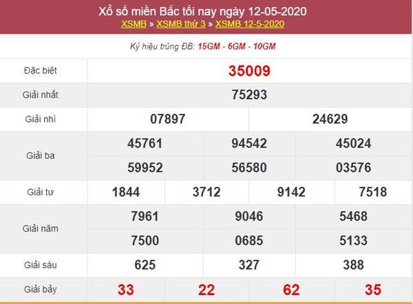 Phân tích XSMB 13/5/2020 cùng các chuyên gia xổ số