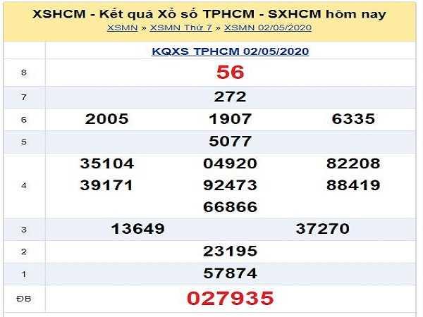 Phân tích KQXSHCM- xổ số hồ chí minh ngày 04/05/2020