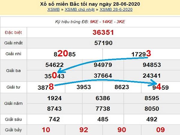 Phân tích xổ số miền bắc-xsmb thứ 2 ngày 29/06 chuẩn xác