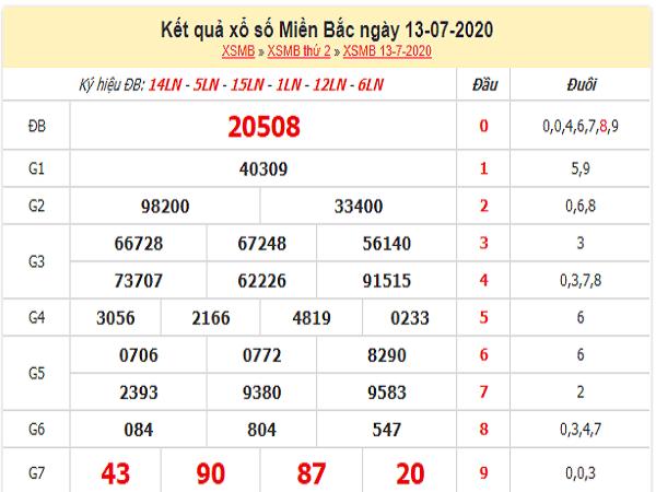Phân tích xổ số miền bắc thứ 3 ngày 14/07/2020 chuẩn