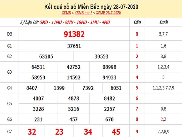 Bảng KQXSMB- Phân tích xổ số miền bắc ngày 29/07 hôm nay