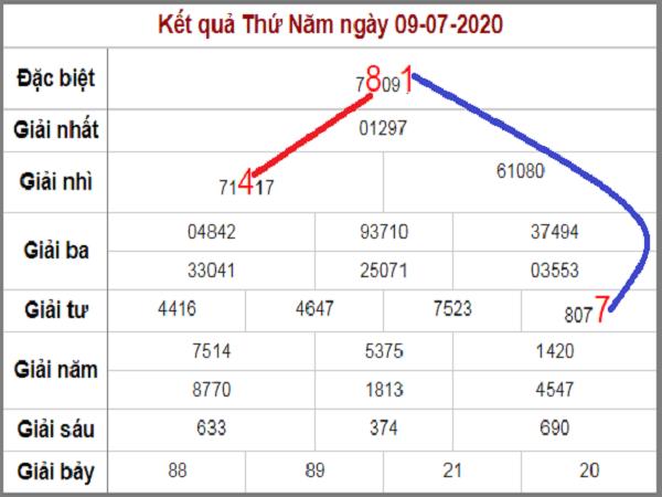 soi-cau-bach-thu-mien-bac-lo-roi-3-ngay-lien-tiep-den-10-7-2020-min