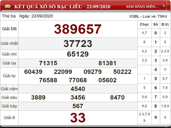 Phân tích KQXSBL ngày 29/09/2020- Phân tích xổ số bạc liêu thứ 3
