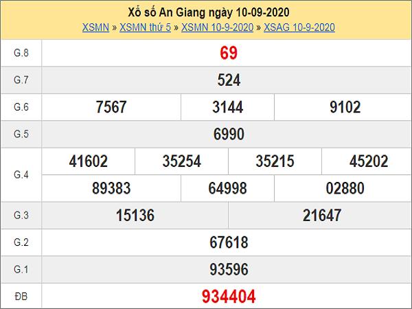 Phân tích KQXSAG- xổ số an giang ngày 17/09/2020 chuẩn xác