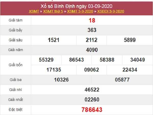 Phân tích XSBDI 10/9/2020 – Dự đoán KQXS Bình Định thứ 5