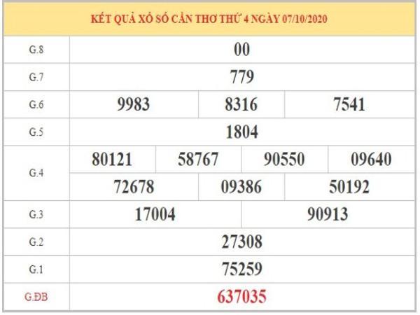 Phân tích XSCT ngày 14/10/2020 dựa vào KQXSCT thứ 4 tuần trước