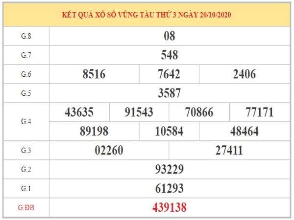 Phân tích KQXSVT ngày 27/10/2020 dựa trên KQXSVT kỳ trước