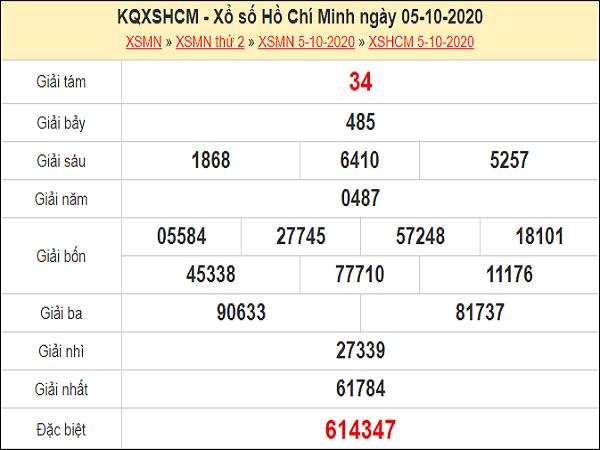 Phân tích XSHCM 10/10/2020