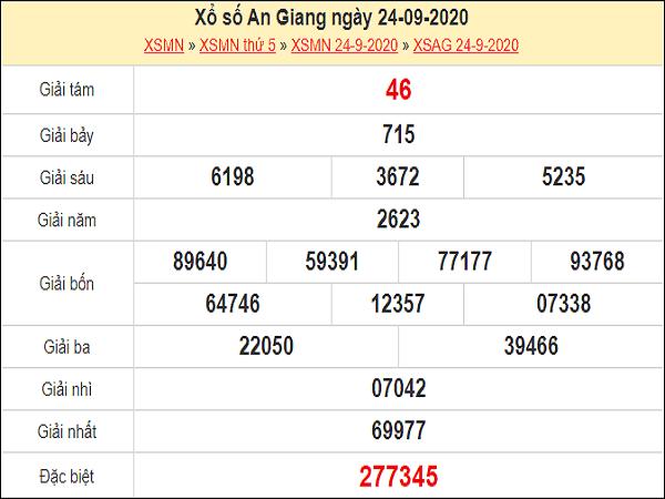 Phân tích KQXSAG ngày 01/10/2020 - xổ số an giang tỷ lệ trúng cao