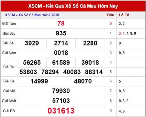Phân tích kết quả XSCM thứ 2 ngày 23/11/2020