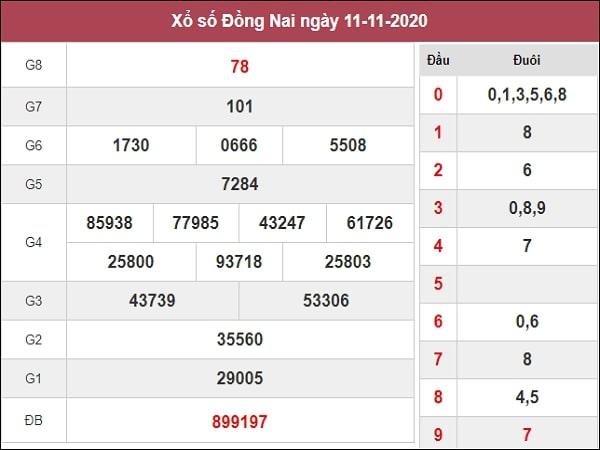 Phân tích XSDN 18/11/2020