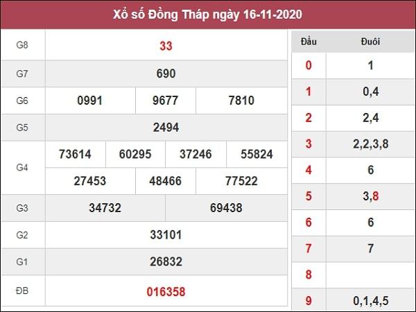 Phân tích XSDT 23/11/2020