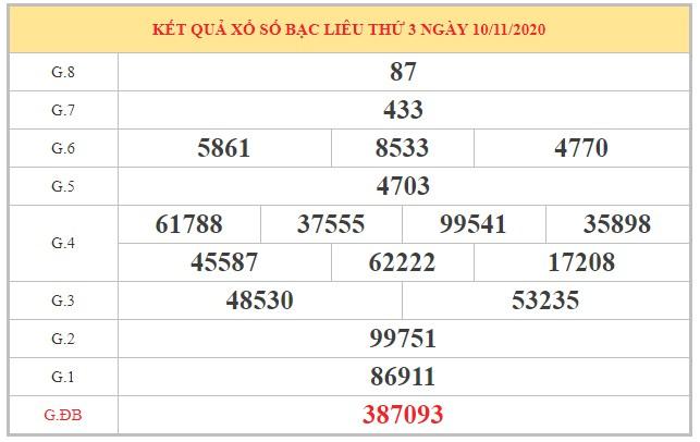 Phân tích KQXSBL ngày 17/11/2020 dựa trên kết quả kỳ trước