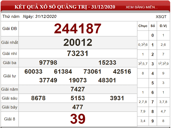 Phân tích KQXSQT ngày 07/01/2021- xổ số quảng trị