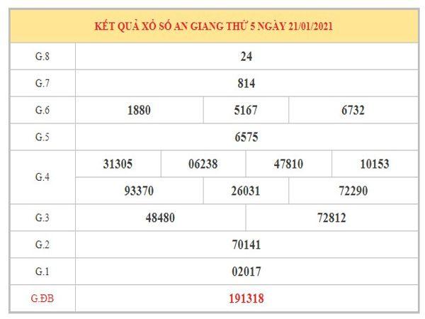 Phân tích KQXSAG ngày 28/1/2021 dựa trên kết quả kì trước