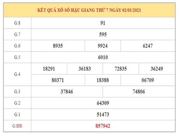 Phân tích KQXSHG ngày 9/1/2021 dựa trên kết quả kì trước