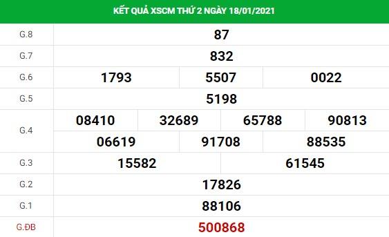 Phân tích kết quả XS Cà Mau ngày 25/01/2021