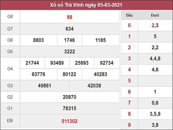 Phân tích XSTV 12/3/2021