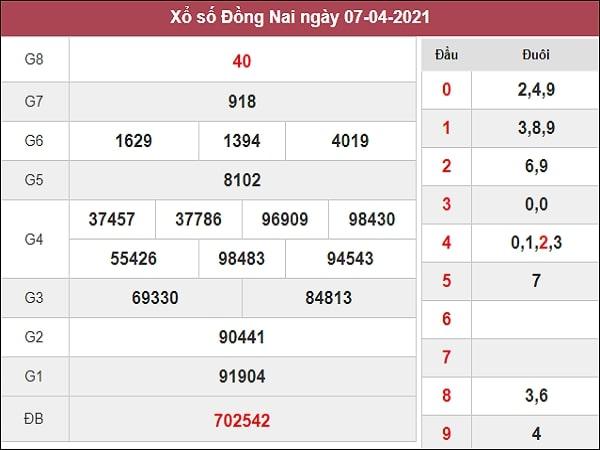 Phân tích XSDNG 14/4/2021