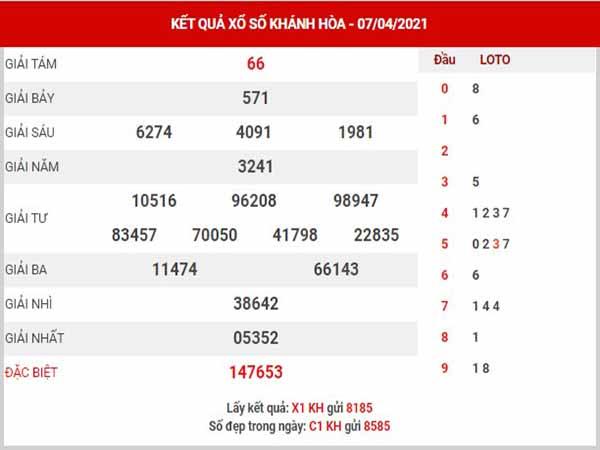 Phân tích XSKH ngày 11/4/2021 - Phân tích KQ xổ số Khánh Hòa chủ nhật