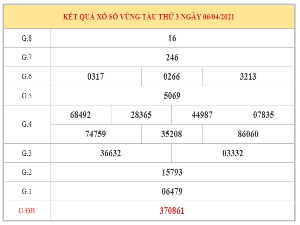 Phân tích KQXSVT ngày 13/4/2021 dựa trên kết quả kì trước