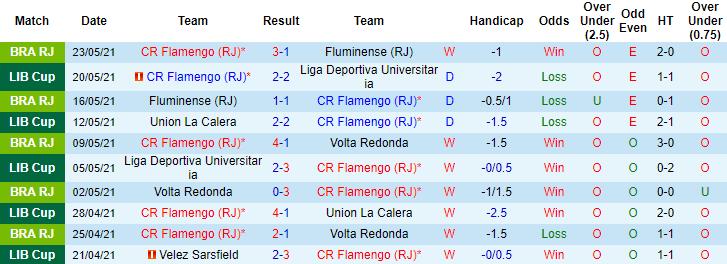Soi kèo trận đấu Flamengo vs Velez Sarsfield1