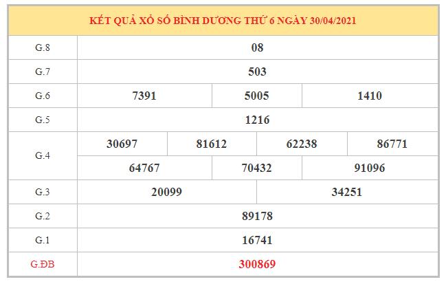Phân tích KQXSBD ngày 7/5/2021 dựa trên kết quả kì trước