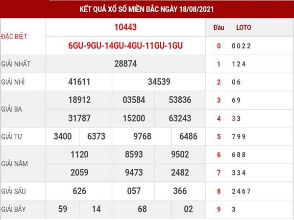 KQXSMB - Phân tích kết quả XSMB thứ 5 ngày 19/8/2021