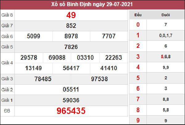 Phân tích XSBDI 5/8/2021 chốt số khả năng trúng cao nhất