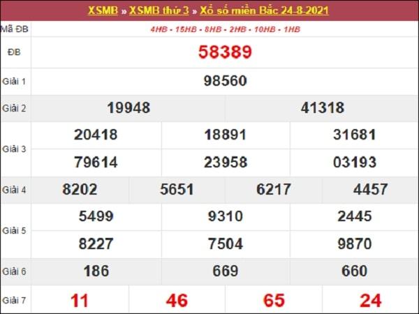 Phân tích XSMB 25/8/2021