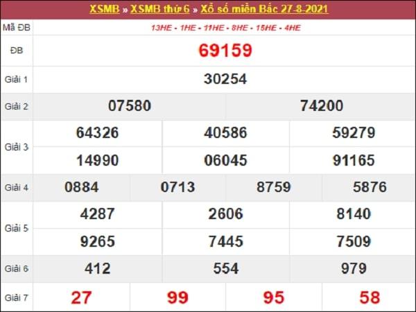 Phân tích XSMB 27-08-2021