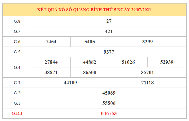 Phân tích KQXSQB ngày 5/8/2021 dựa trên kết quả kì trước