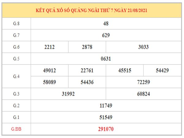 Phân tích KQXSQNG ngày 28/8/2021 dựa trên kết quả kì trước