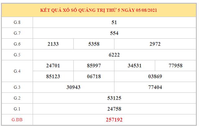 Phân tích KQXSQTR ngày 12/8/2021 dựa trên kết quả kì trước