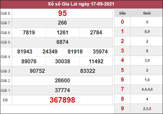 Phân tích KQXSGL ngày 24/9/2021 dựa trên kết quả kì trước