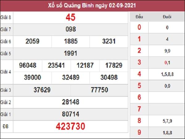 Phân tích xổ số Quảng Bình 9/9/2021