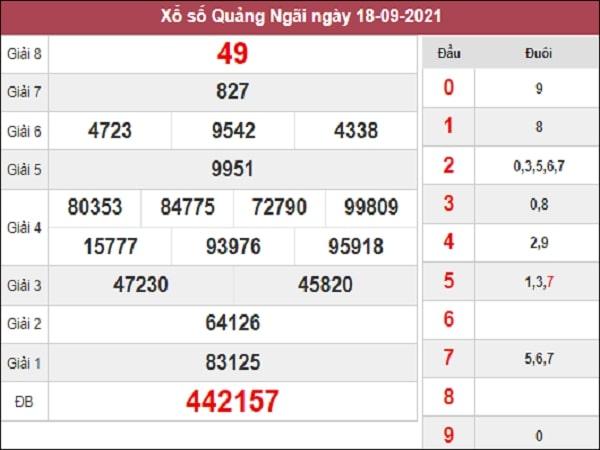 Phân tích XSQNG 25-09-2021