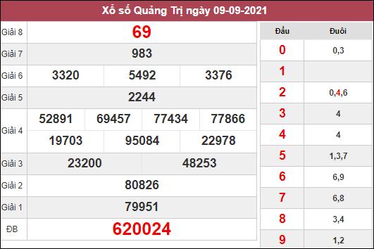 Phân tích KQXSQT ngày 16/9/2021 dựa trên kết quả kì trước