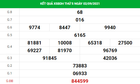 Phân tích xổ số Bình Định 9/9/2021 thống kê XSBDH chính xác
